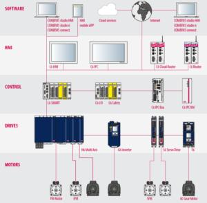 PLC, IPC, HMI, Motion control, Decentralt I/O, Drives & motorer, Functional Safety, fjernadgang, Cloud service 18